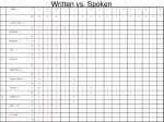 written vs spoken
