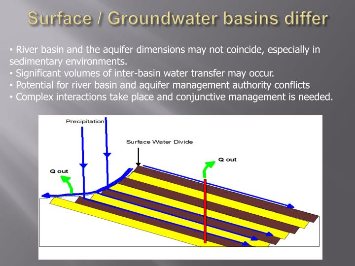 Surface / Groundwater basins differ