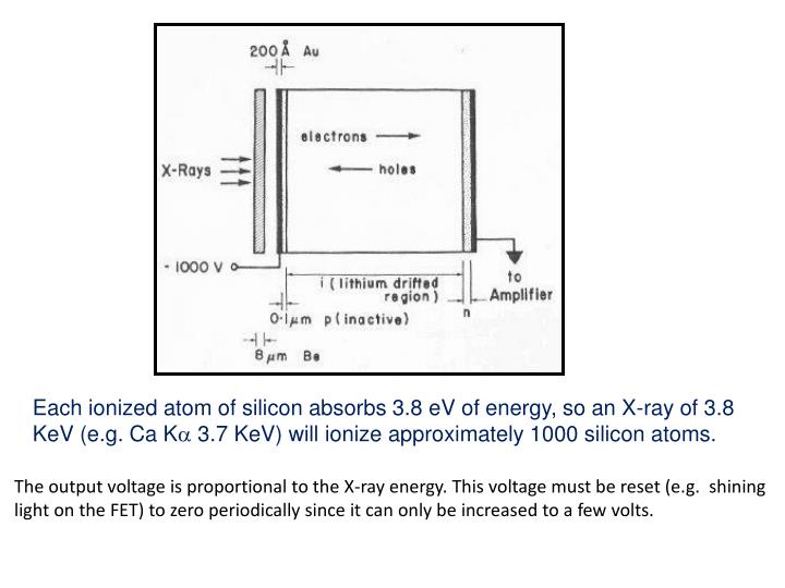 Each ionized atom of silicon absorbs 3.8