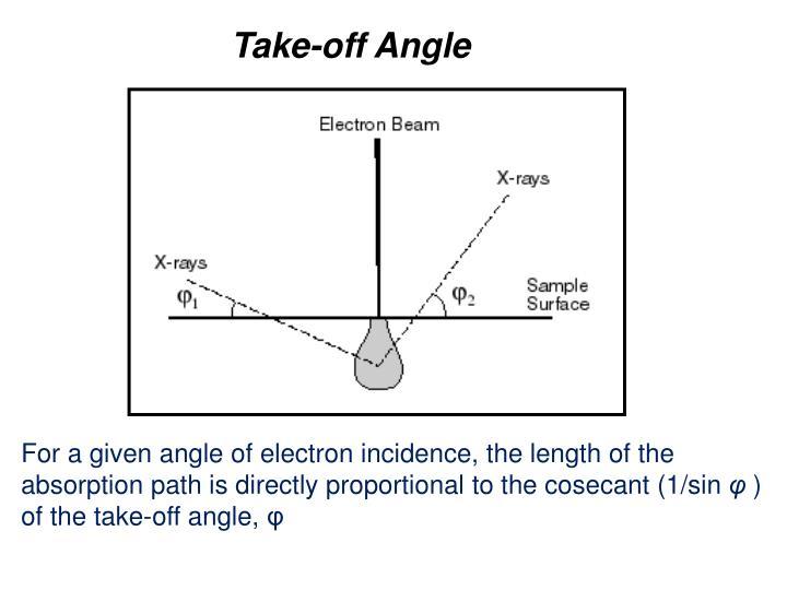 Take-off Angle