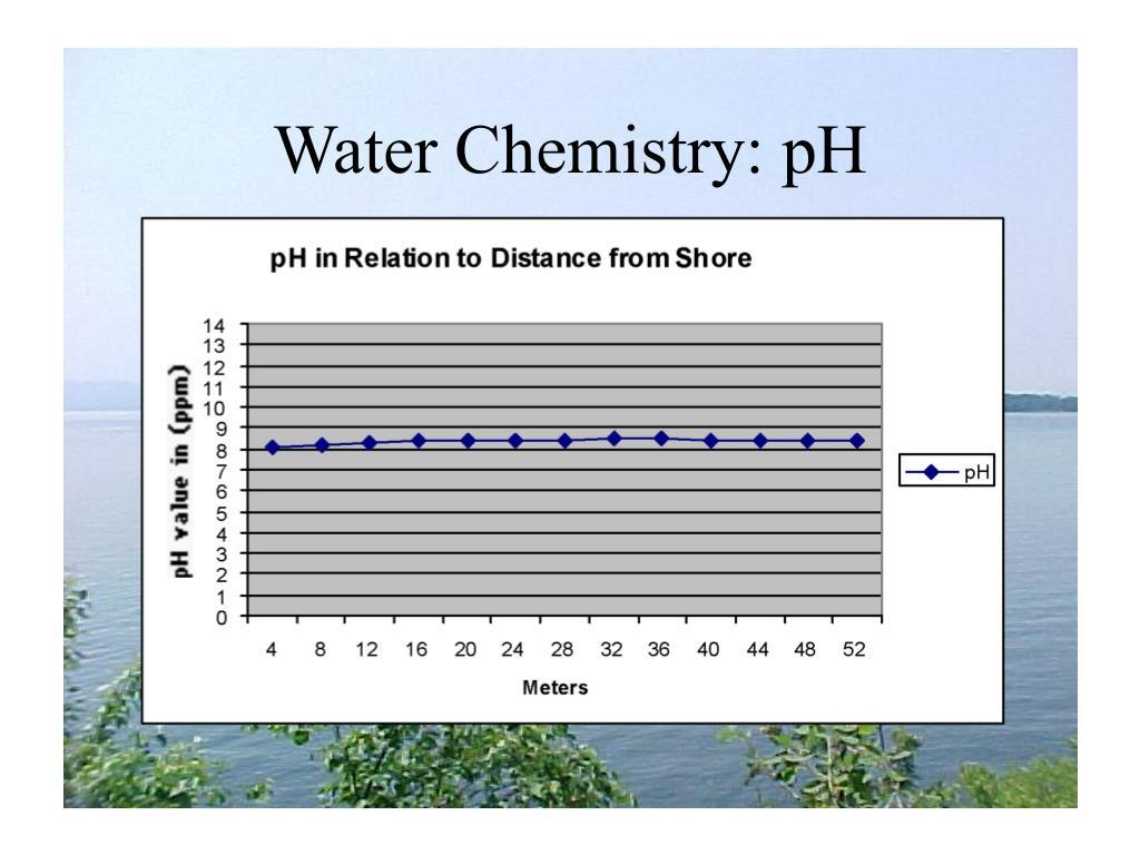 Water Chemistry: pH
