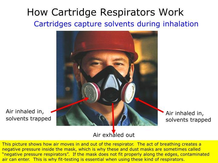 How Cartridge Respirators Work