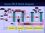 async dlx block diagram