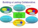 building a lasting collaborative