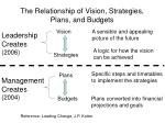 the relationship of vision strategies plans and budgets