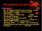 periodicity of the supply