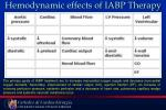 hemodynamic effects of iabp therapy
