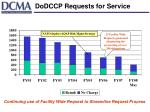 dodccp requests for service