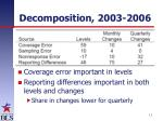 decomposition 2003 2006