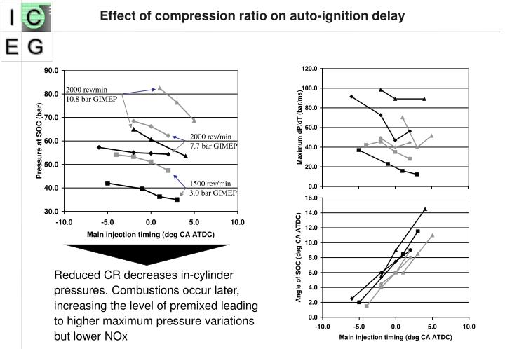 Effect of compression ratio on auto-ignition delay