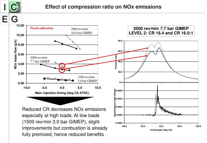 Effect of compression ratio on NOx emissions