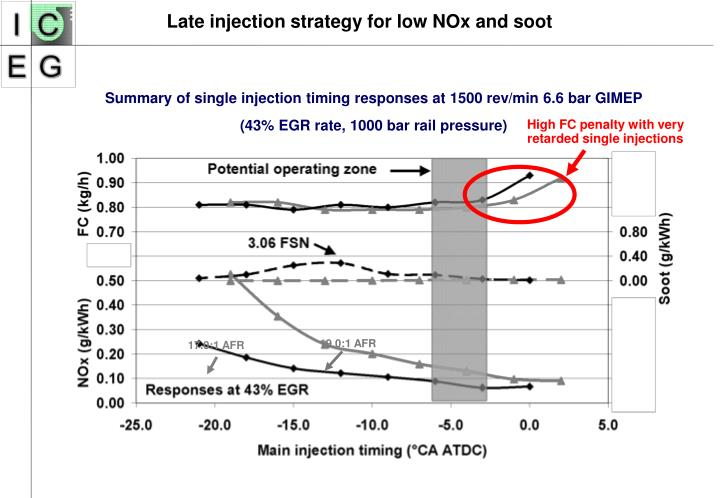 Late injection strategy for low NOx and soot