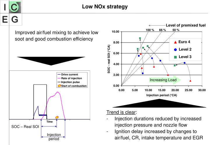 Low NOx strategy