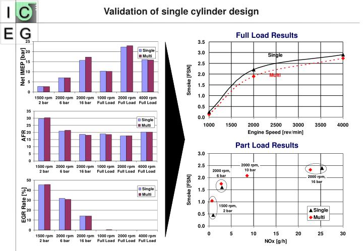 Validation of single cylinder design