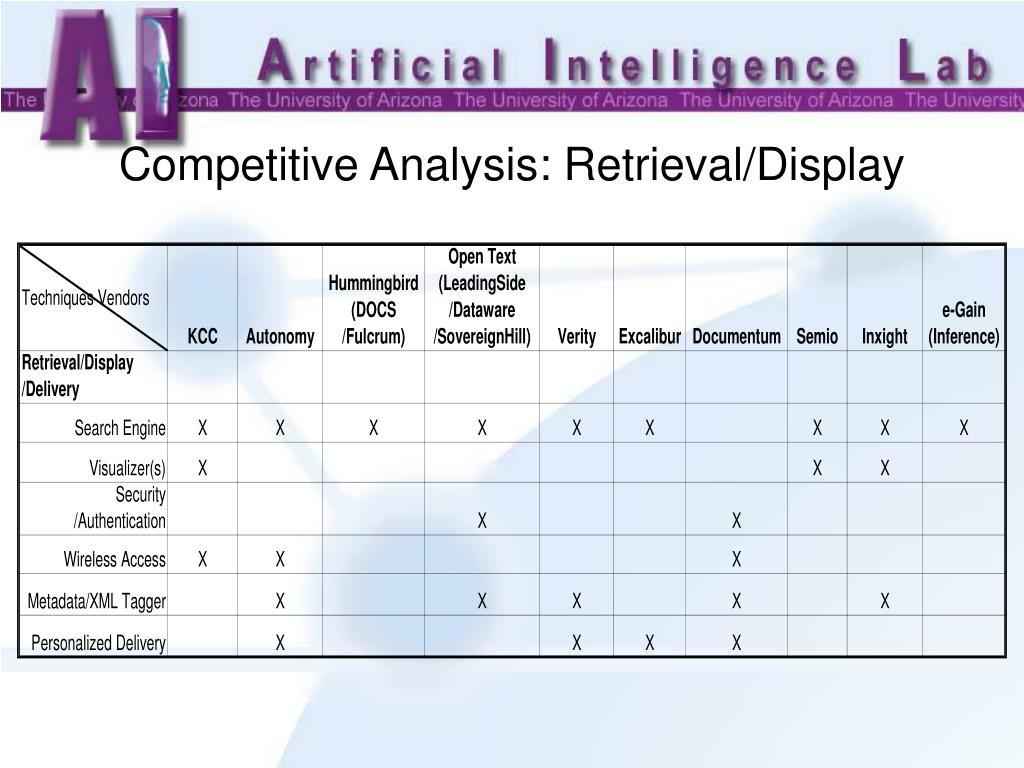 Competitive Analysis: Retrieval/Display
