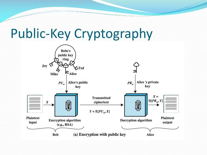 public key cryptography An introduction to the ideas of public key cryptography using small numbers to  explain the process in practice the numbers used are too large to factorise in a.