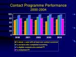 contact programme performance 2000 2004