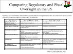 comparing regulatory and fiscal oversight in the us