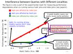 interference between queries with different localities