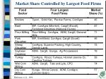 market share controlled by largest food firms