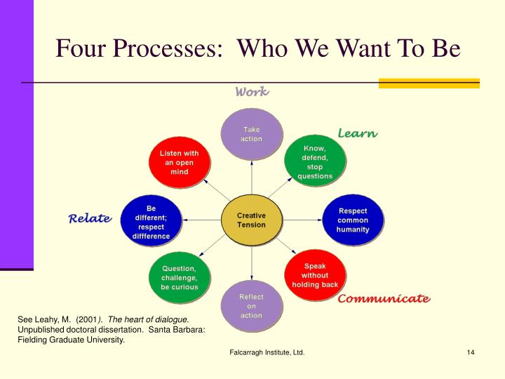 Four Processes:  Who We Want To Be
