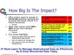 how big is the impact