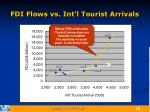 fdi flows vs int l tourist arrivals