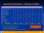 growth parameters rating of cities