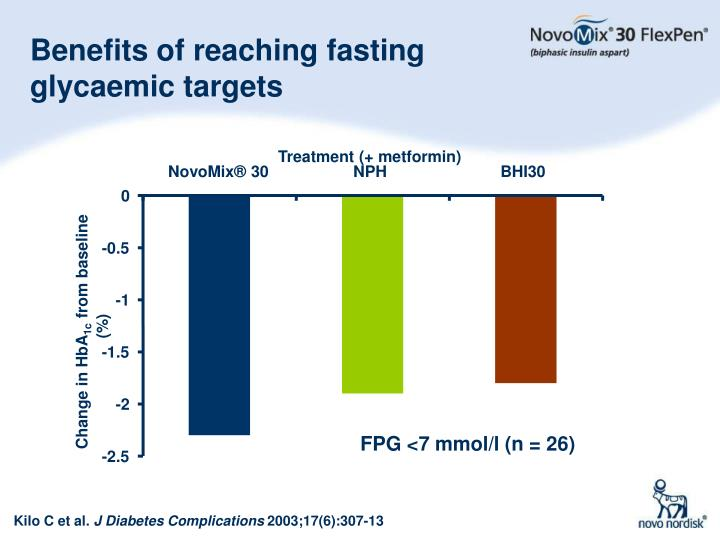 Benefits of reaching fasting