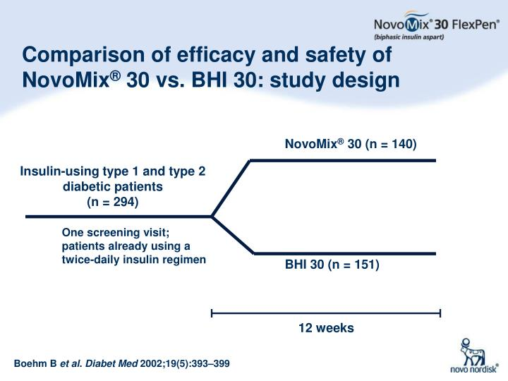 Comparison of efficacy and safety of NovoMix