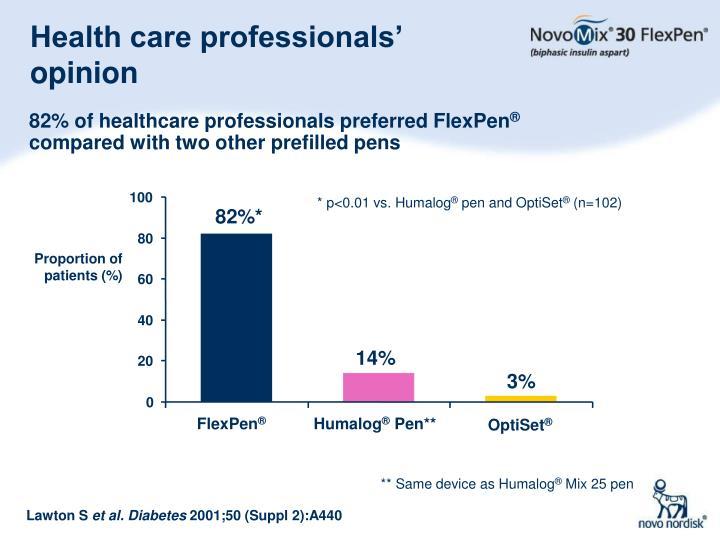 Health care professionals' opinion