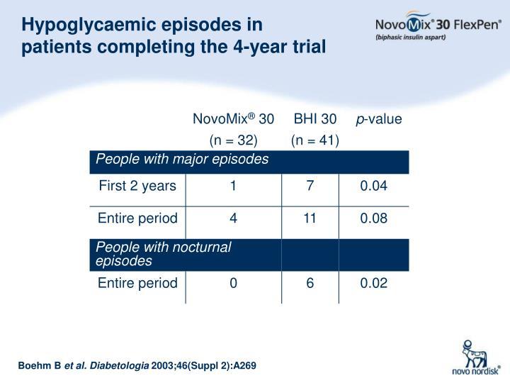 Hypoglycaemic episodes in