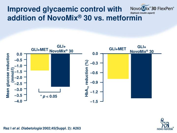 Improved glycaemic control with addition of NovoMix