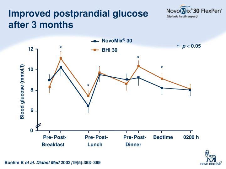 Improved postprandial glucose after 3 months