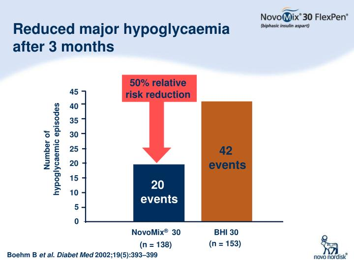 Reduced major hypoglycaemia after 3 months