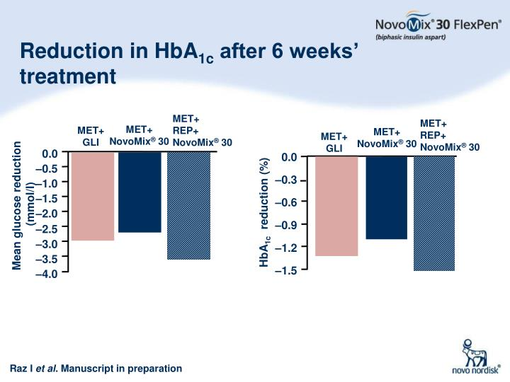 Reduction in HbA