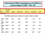 international r d expenditures and r d as a percentage of gdp 1981 98