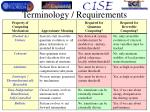 terminology requirements