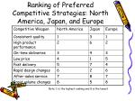 ranking of preferred competitive strategies north america japan and europe