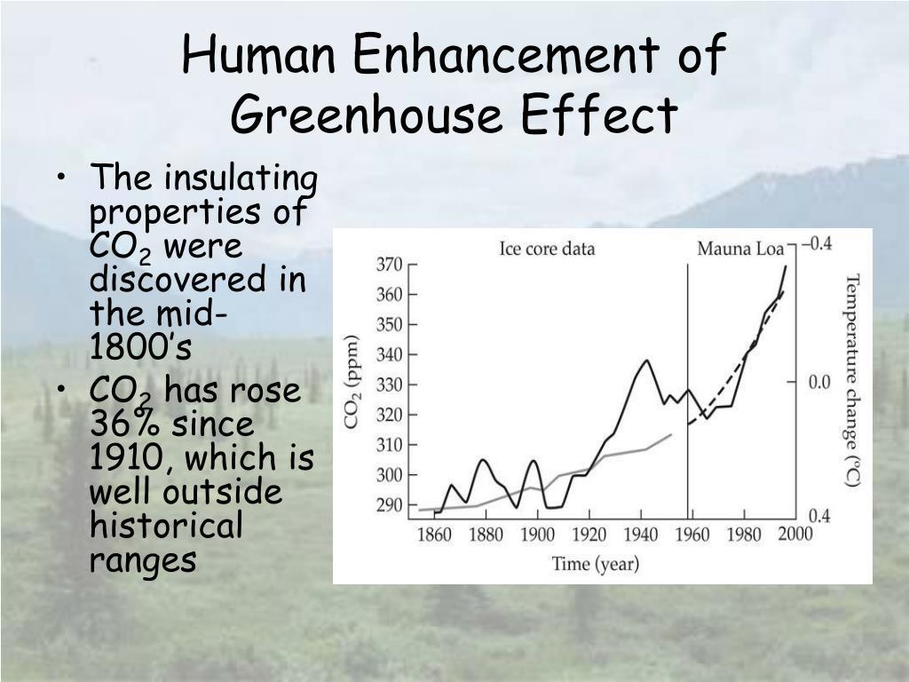 Human Enhancement of Greenhouse Effect