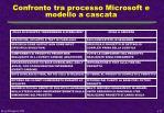 confronto tra processo microsoft e modello a cascata
