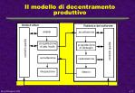 il modello di decentramento produttivo