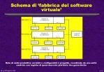 schema di fabbrica del software virtuale