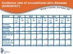 incidence rate of occupational skin diseases eurostat