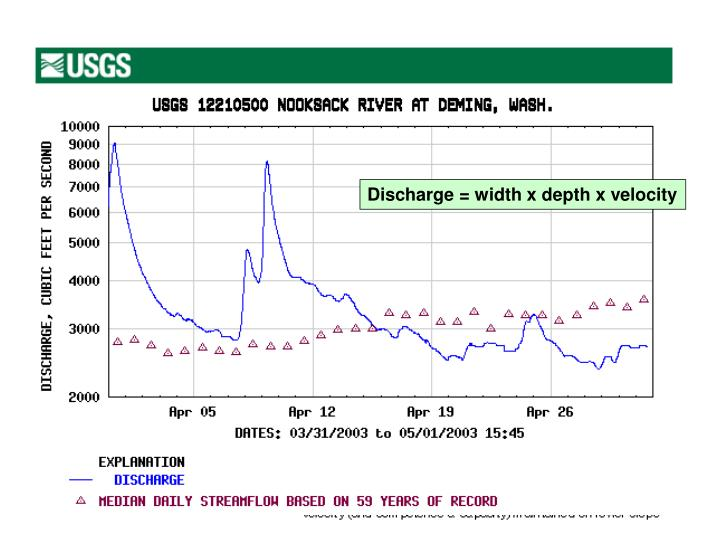 Discharge = width x depth x velocity