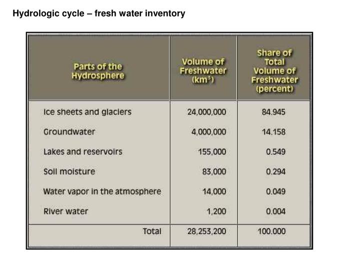Hydrologic cycle – fresh water inventory