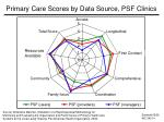 primary care scores by data source psf clinics