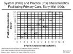 system phc and practice pc characteristics facilitating primary care early mid 1990s