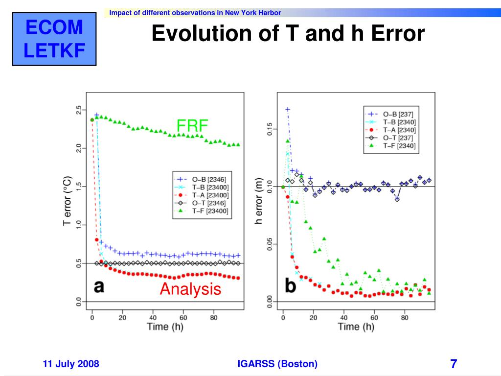 Evolution of T and h Error