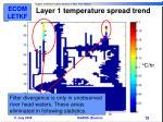 layer 1 temperature spread trend